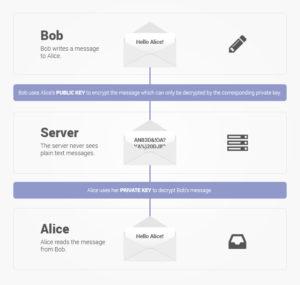ProtonMail sécurisé